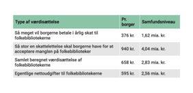 Danskerne vil betale for mere bibliotek